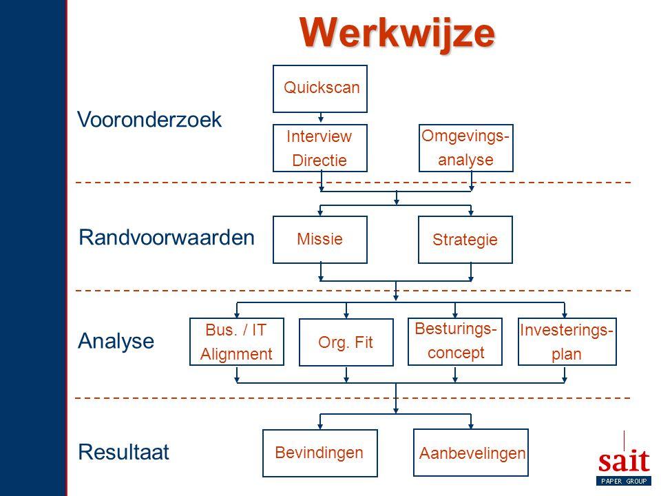 Werkwijze Vooronderzoek Randvoorwaarden Analyse Resultaat Quickscan