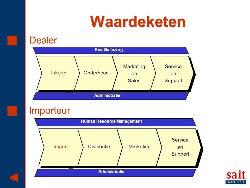 Waardeketen Dealer Importeur Inkoop Service en Support Onderhoud Sales