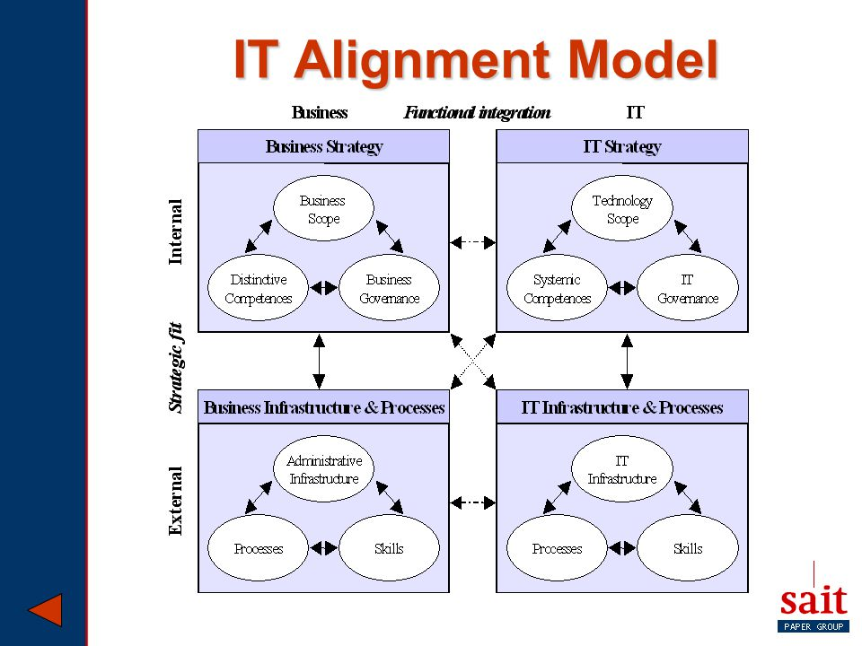 IT Alignment Model