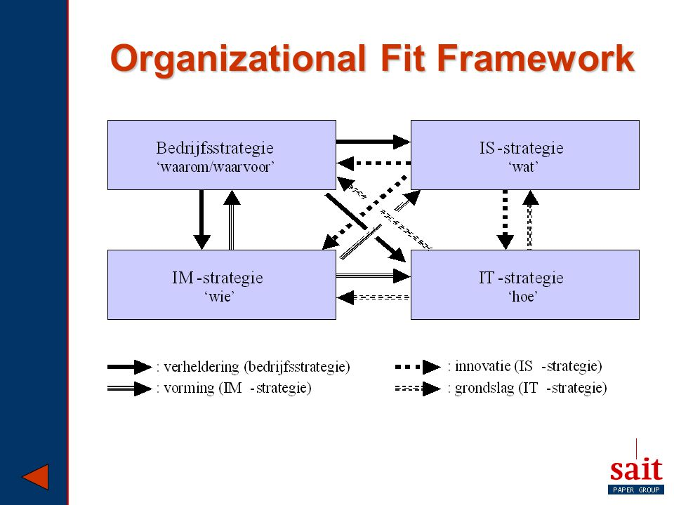 Organizational Fit Framework