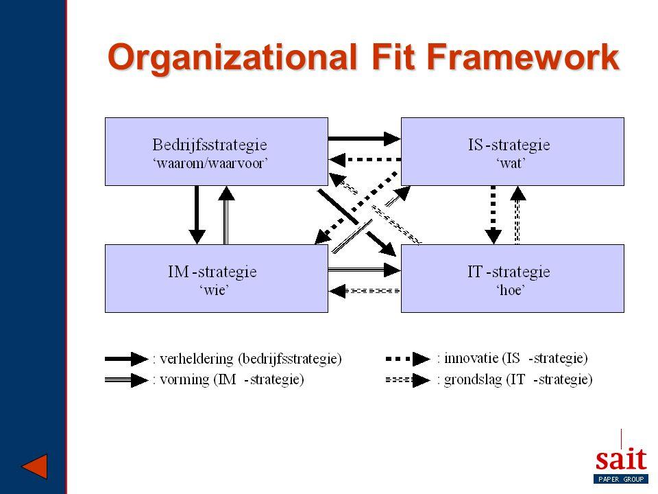 Organizational Fit Framework
