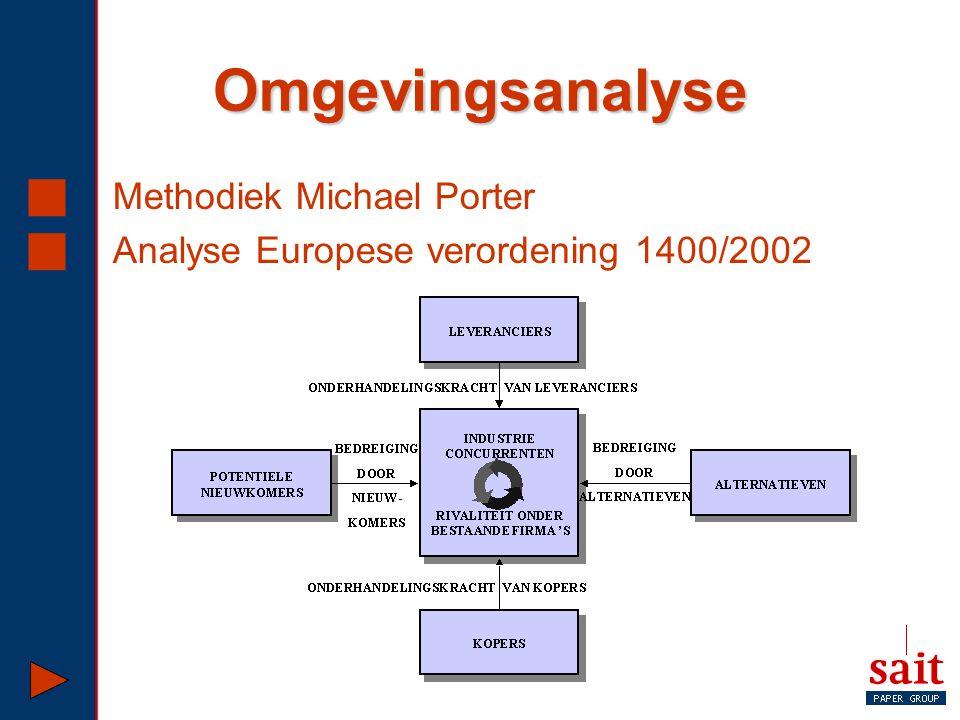 Omgevingsanalyse Methodiek Michael Porter