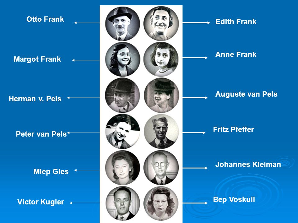 Otto Frank Edith Frank. Anne Frank. Margot Frank. Auguste van Pels. Herman v. Pels. Fritz Pfeffer.