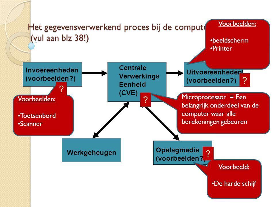Het gegevensverwerkend proces bij de computer (vul aan blz 38!)