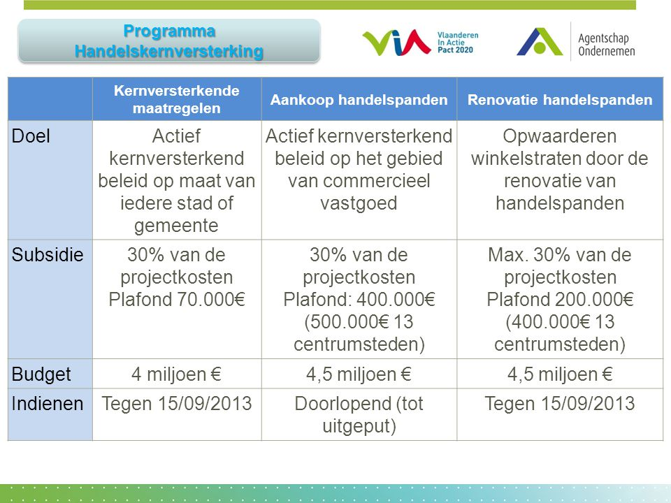 Winkelen in Vlaanderen 2.0: Programma ...