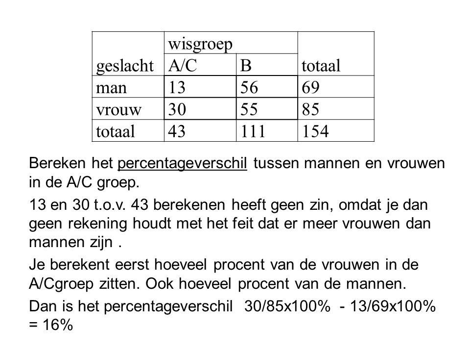 geslacht wisgroep totaal A/C B man 13 56 69 vrouw 30 55 85 43 111 154