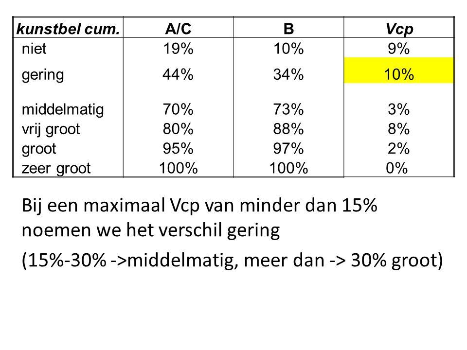 Bij een maximaal Vcp van minder dan 15% noemen we het verschil gering