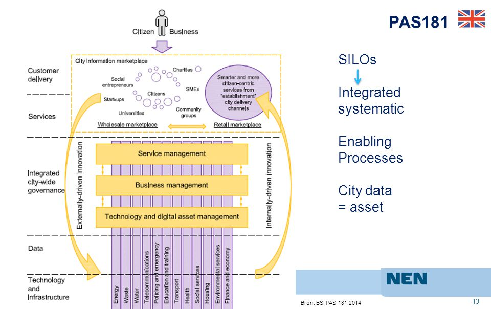 PAS181 SILOs Integrated systematic Enabling Processes