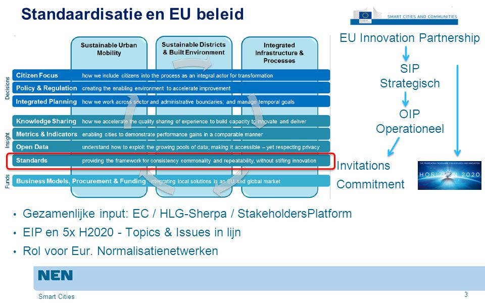 Standaardisatie en EU beleid