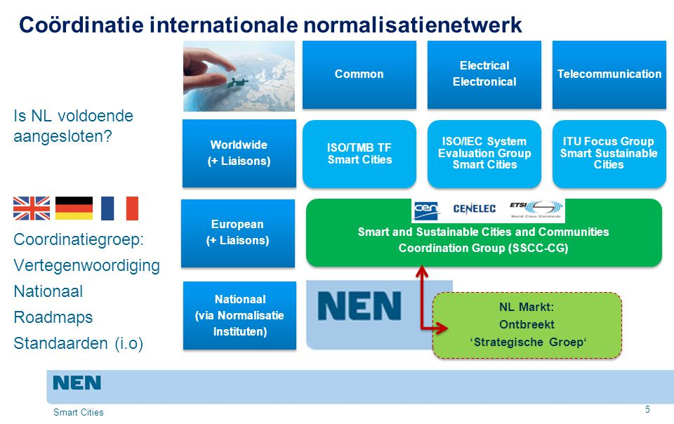 Coördinatie internationale normalisatienetwerk
