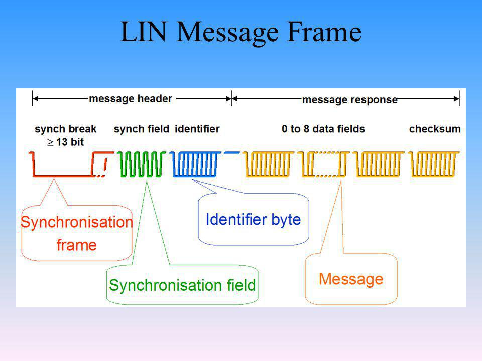 LIN Message Frame