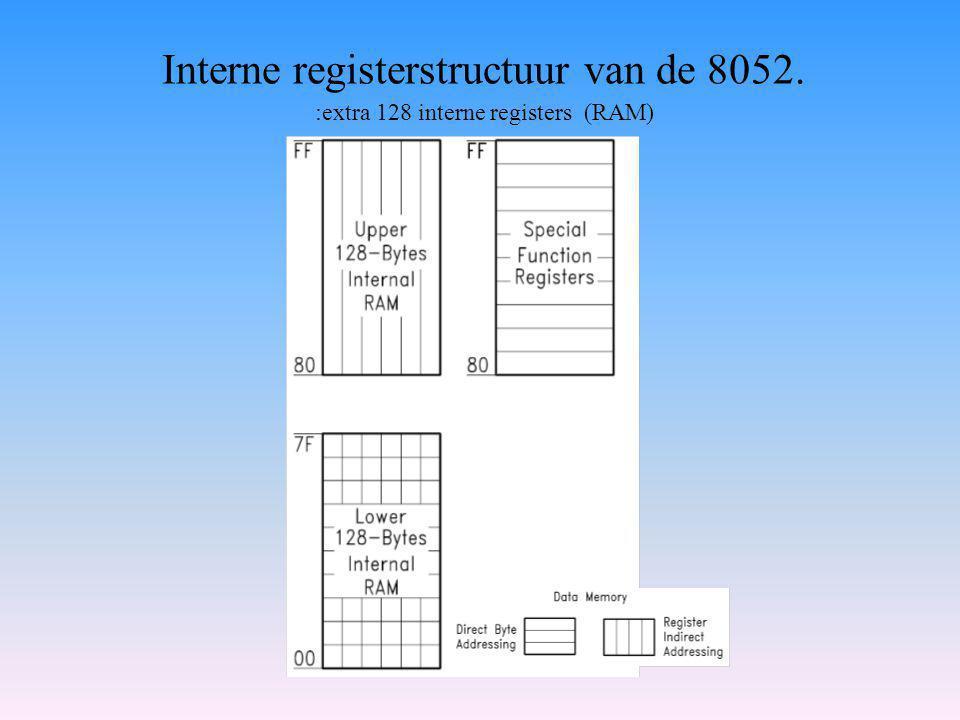Interne registerstructuur van de 8052