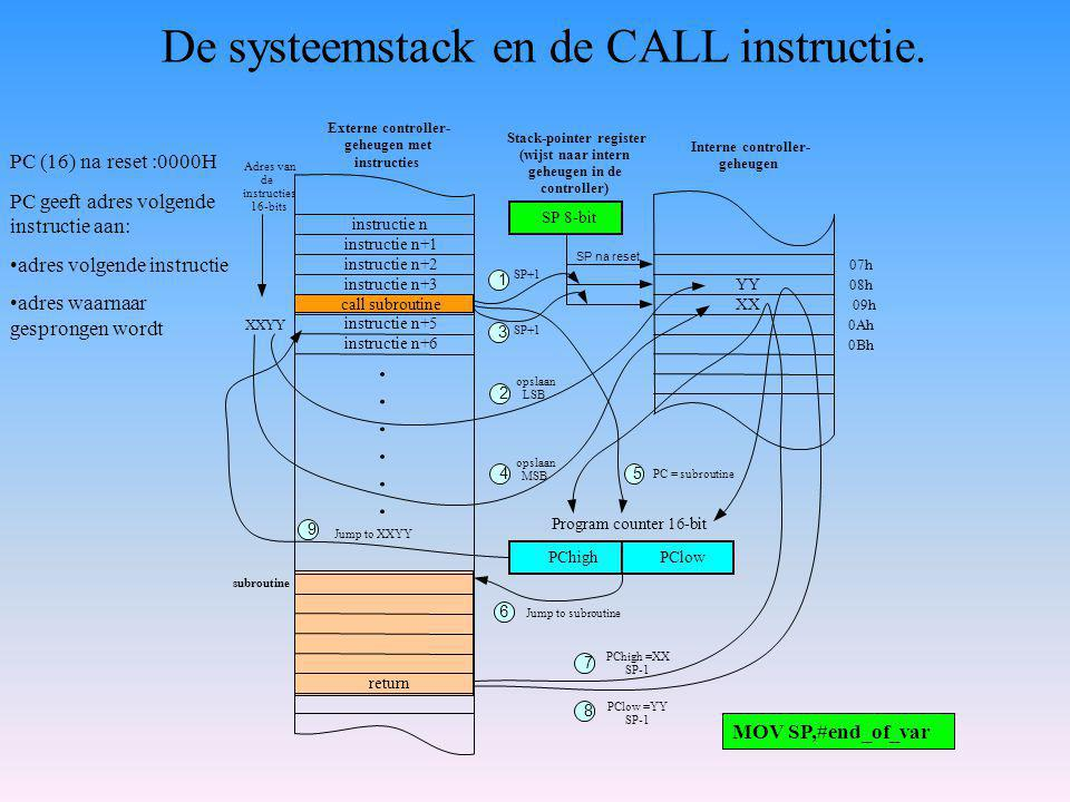 De systeemstack en de CALL instructie.