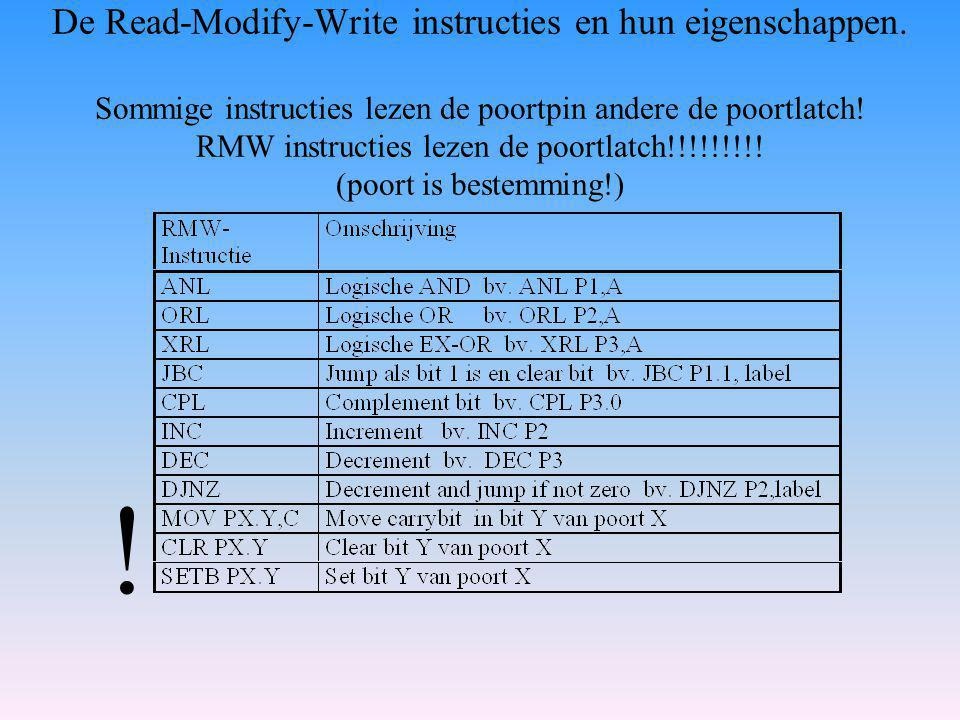 De Read-Modify-Write instructies en hun eigenschappen
