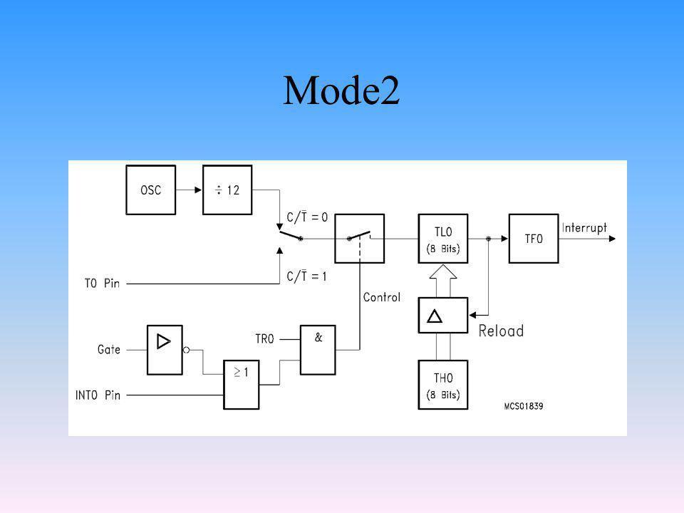 Mode2