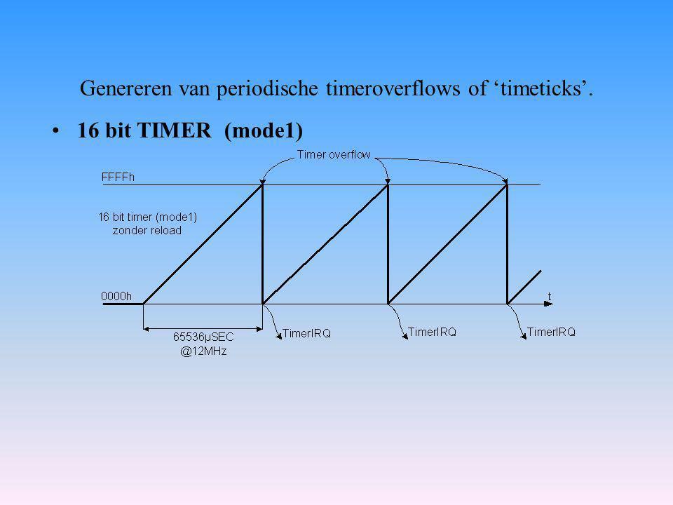 Genereren van periodische timeroverflows of 'timeticks'.