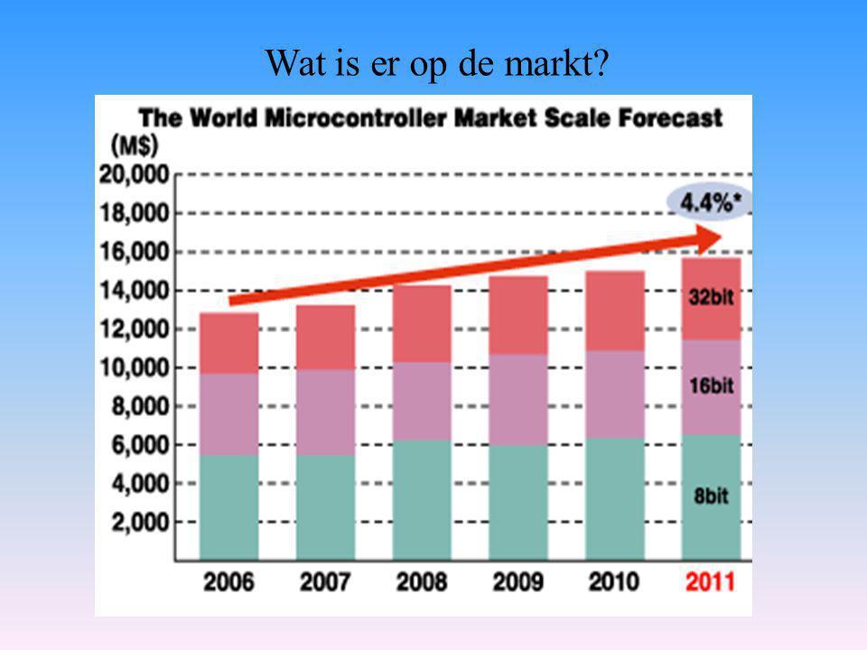 Wat is er op de markt