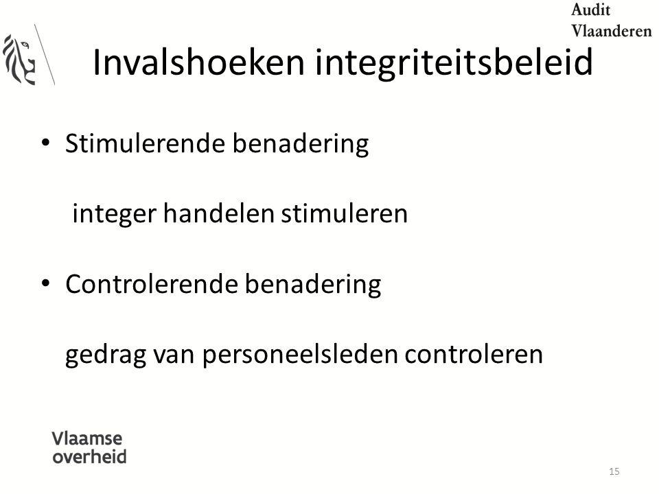 Invalshoeken integriteitsbeleid
