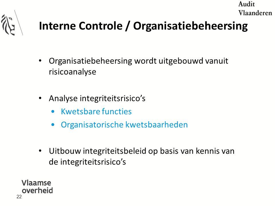 Interne Controle / Organisatiebeheersing