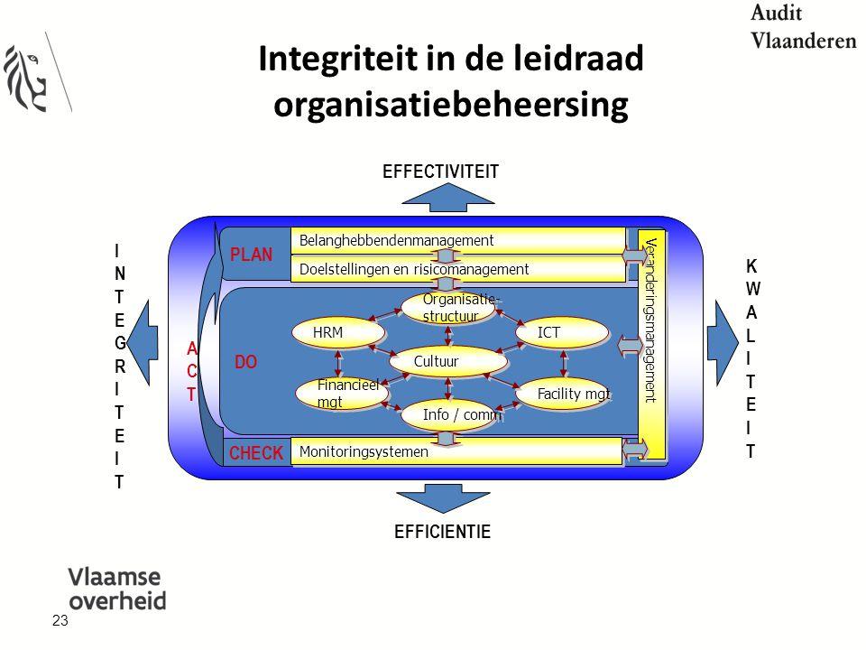 Integriteit in de leidraad organisatiebeheersing