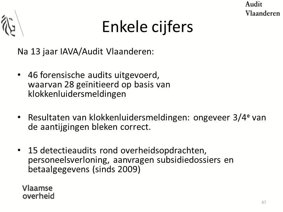 Enkele cijfers Na 13 jaar IAVA/Audit Vlaanderen: