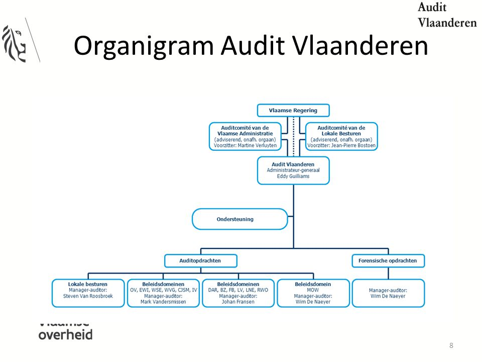 Organigram Audit Vlaanderen