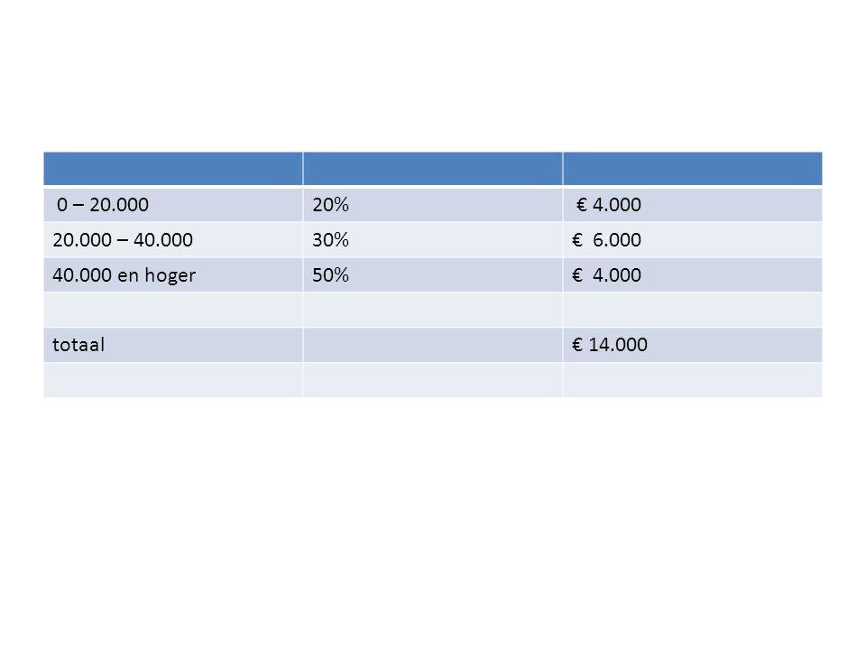 0 – 20.000 20% € 4.000 20.000 – 40.000 30% € 6.000 40.000 en hoger 50% € 4.000 totaal € 14.000