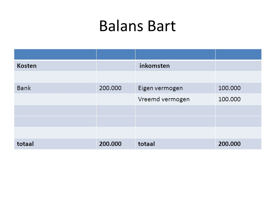 Balans Bart Kosten inkomsten Bank 200.000 Eigen vermogen 100.000