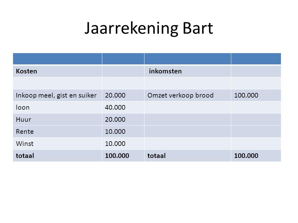 Jaarrekening Bart Kosten inkomsten Inkoop meel, gist en suiker 20.000