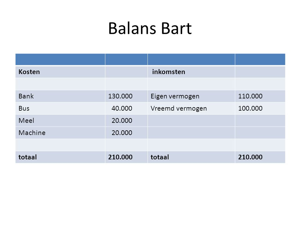 Balans Bart Kosten inkomsten Bank 130.000 Eigen vermogen 110.000 Bus
