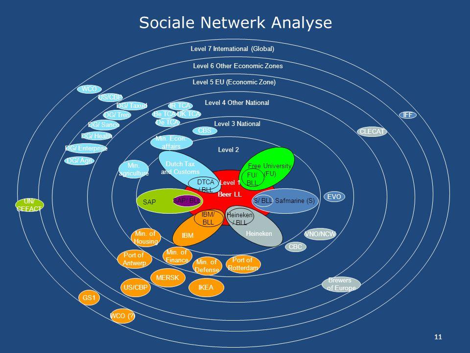 Sociale Netwerk Analyse
