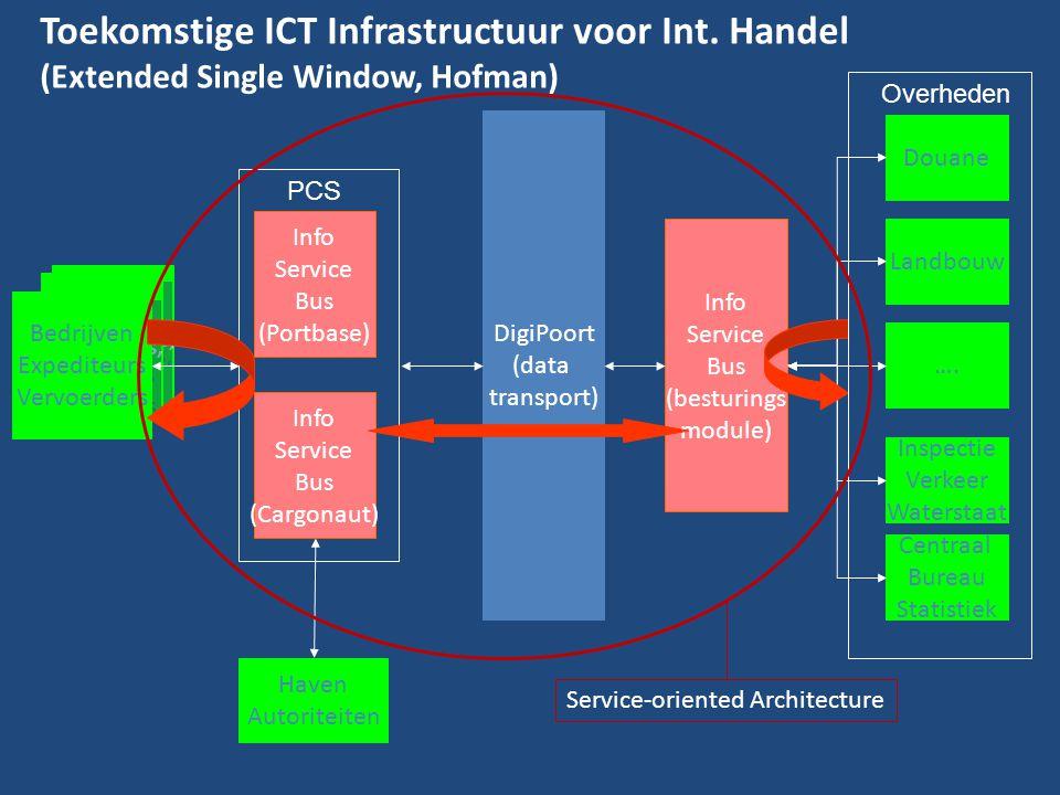 Toekomstige ICT Infrastructuur voor Int