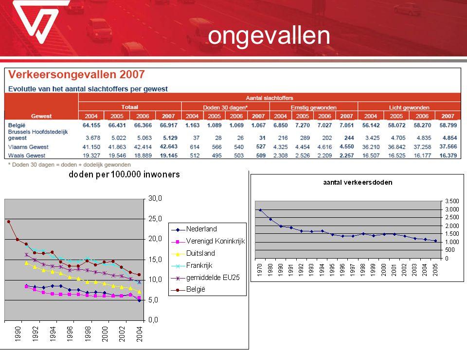 ongevallen Ongevallen, verkeersslachtoffers: Vlaanderen in 2007: 42.643 verkeersslachtoffers, waarvan 527 doden en dodelijk gewonden (NIS, 2008)