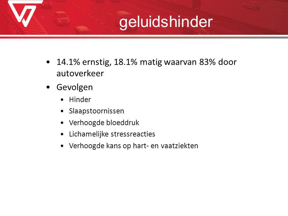 geluidshinder 14.1% ernstig, 18.1% matig waarvan 83% door autoverkeer