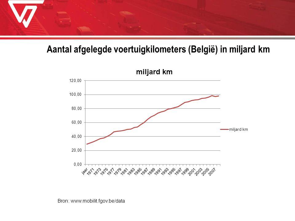 Aantal afgelegde voertuigkilometers (België) in miljard km