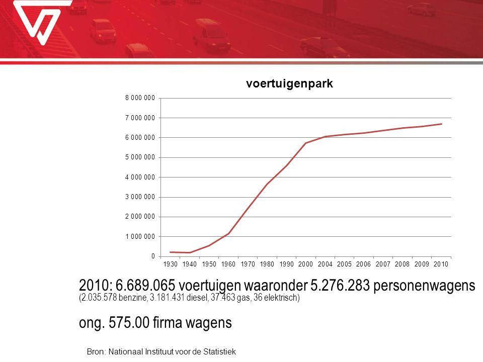 2010: 6. 689. 065 voertuigen waaronder 5. 276. 283 personenwagens (2