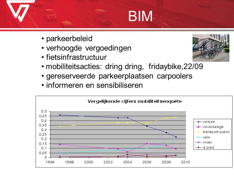 BIM parkeerbeleid verhoogde vergoedingen fietsinfrastructuur