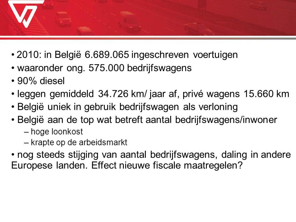 2010: in België 6.689.065 ingeschreven voertuigen