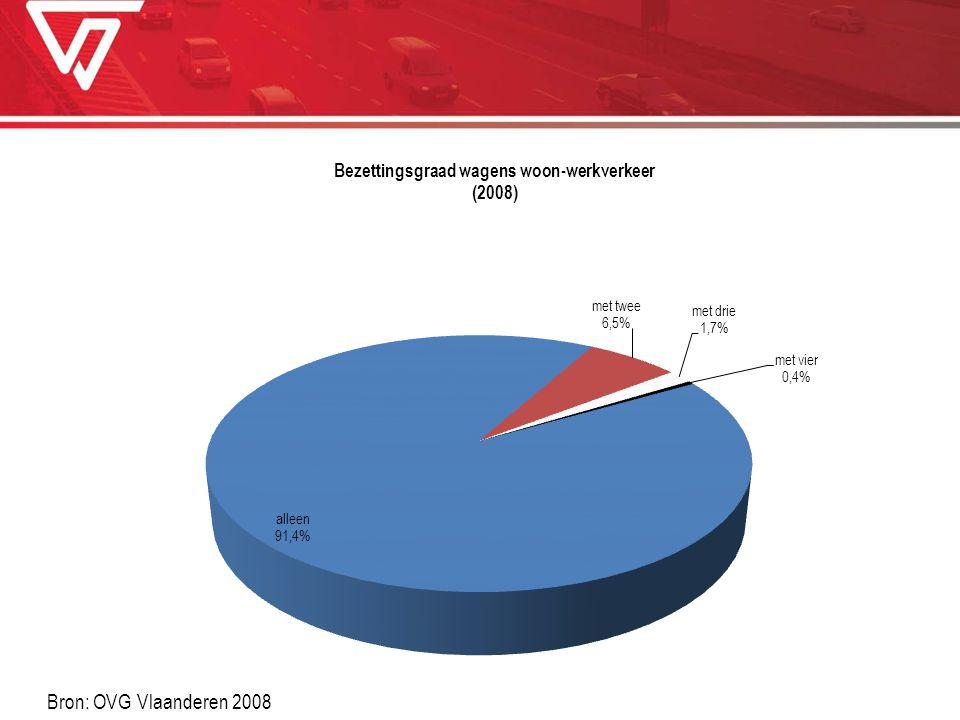 Bron: OVG Vlaanderen 2008