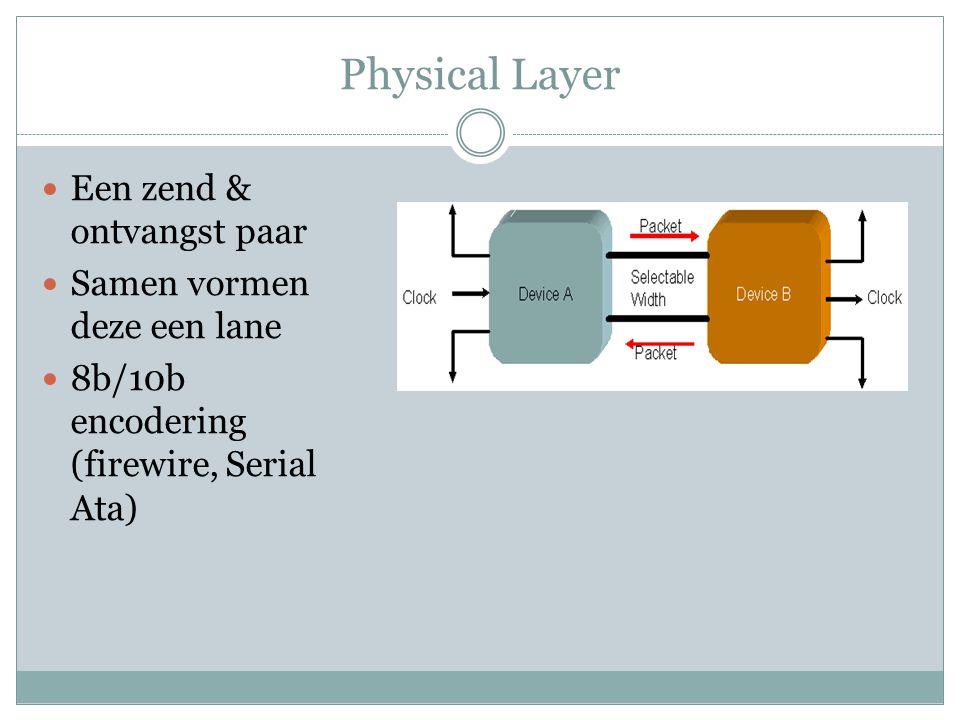 Physical Layer Een zend & ontvangst paar Samen vormen deze een lane