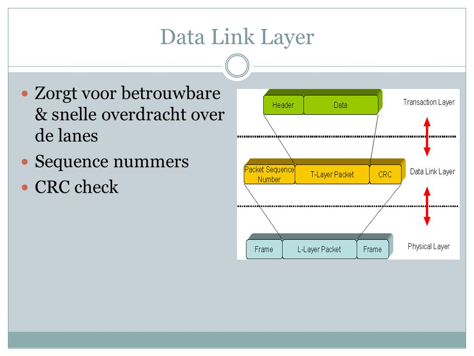 Data Link Layer Zorgt voor betrouwbare & snelle overdracht over de lanes Sequence nummers CRC check