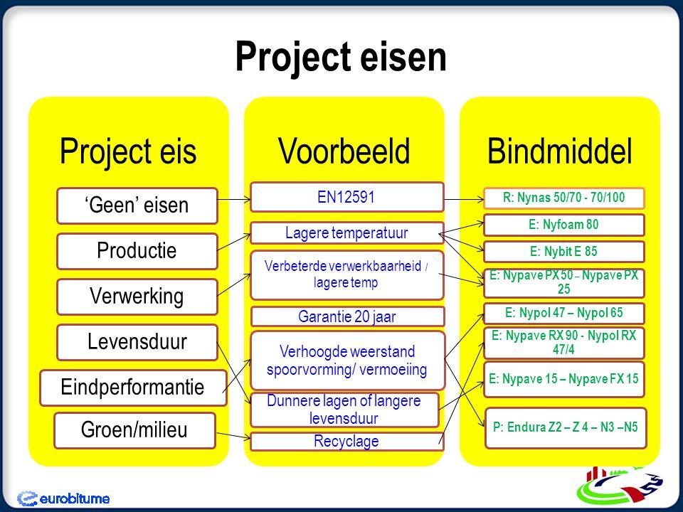 Project eisen Project eis Voorbeeld Bindmiddel 'Geen' eisen Productie