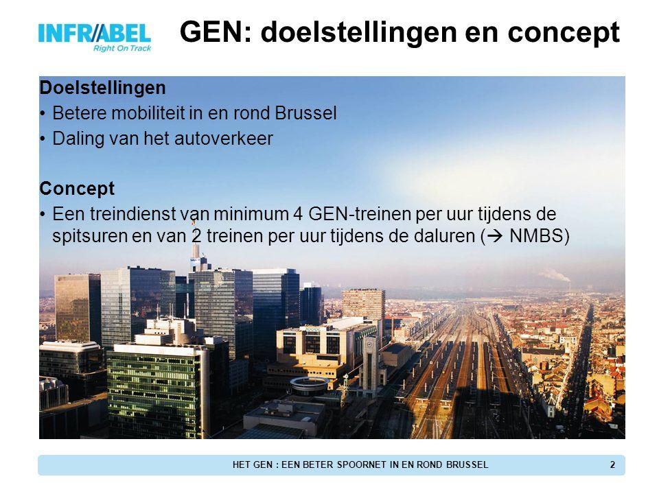 HET GEN : EEN BETER SPOORNET IN EN ROND BRUSSEL
