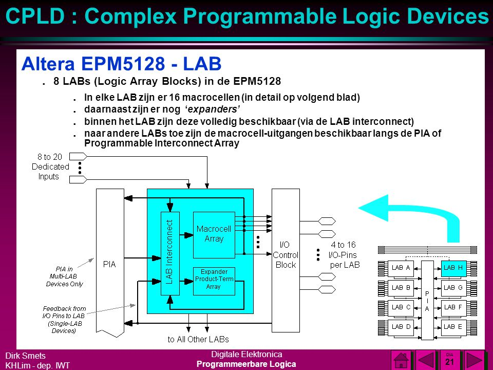 Altera EPM5128 - LAB 8 LABs (Logic Array Blocks) in de EPM5128