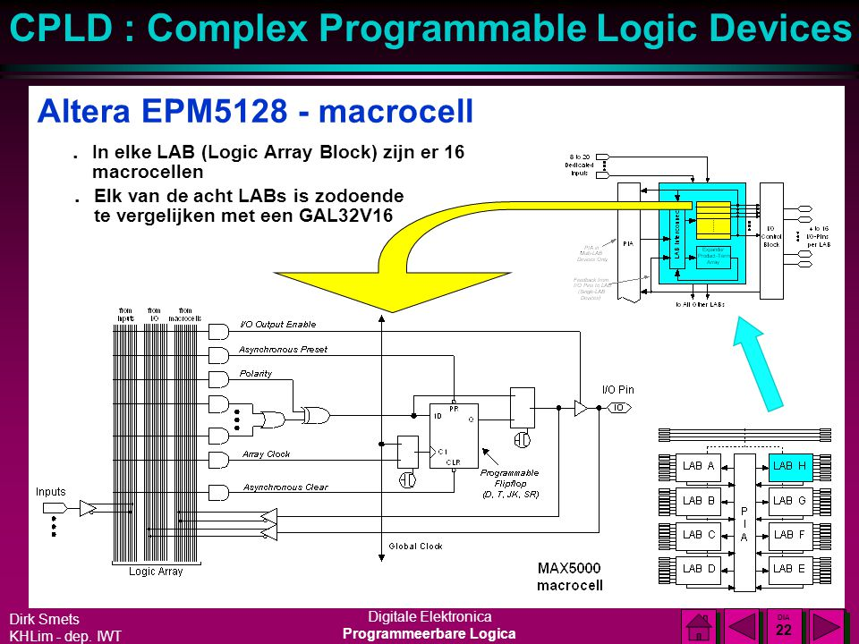 Altera EPM5128 - macrocell In elke LAB (Logic Array Block) zijn er 16 macrocellen.