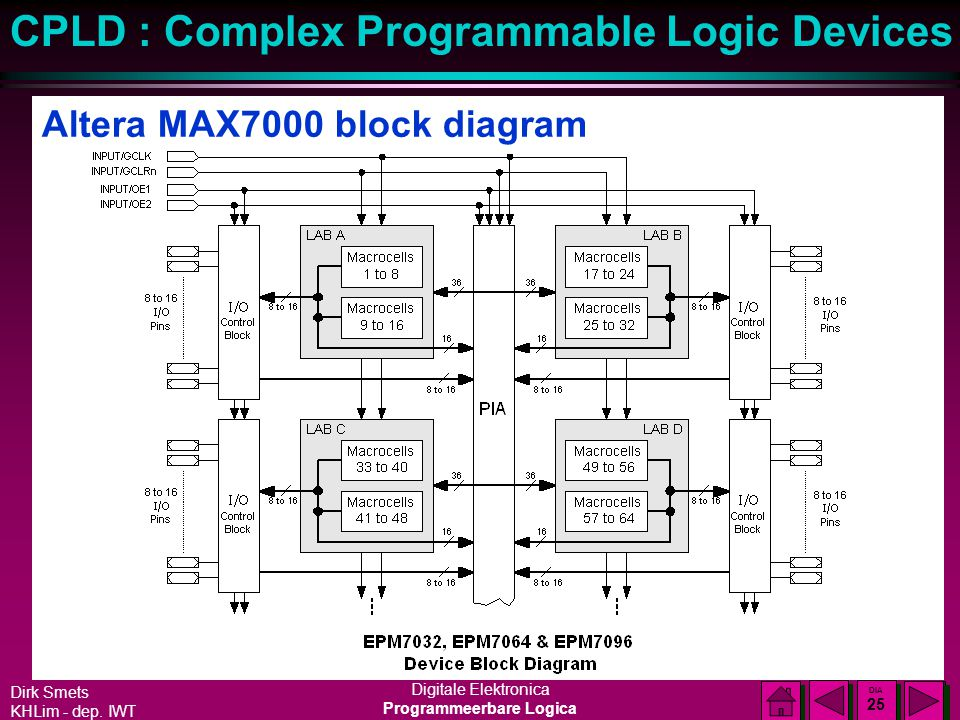 Altera MAX7000 block diagram