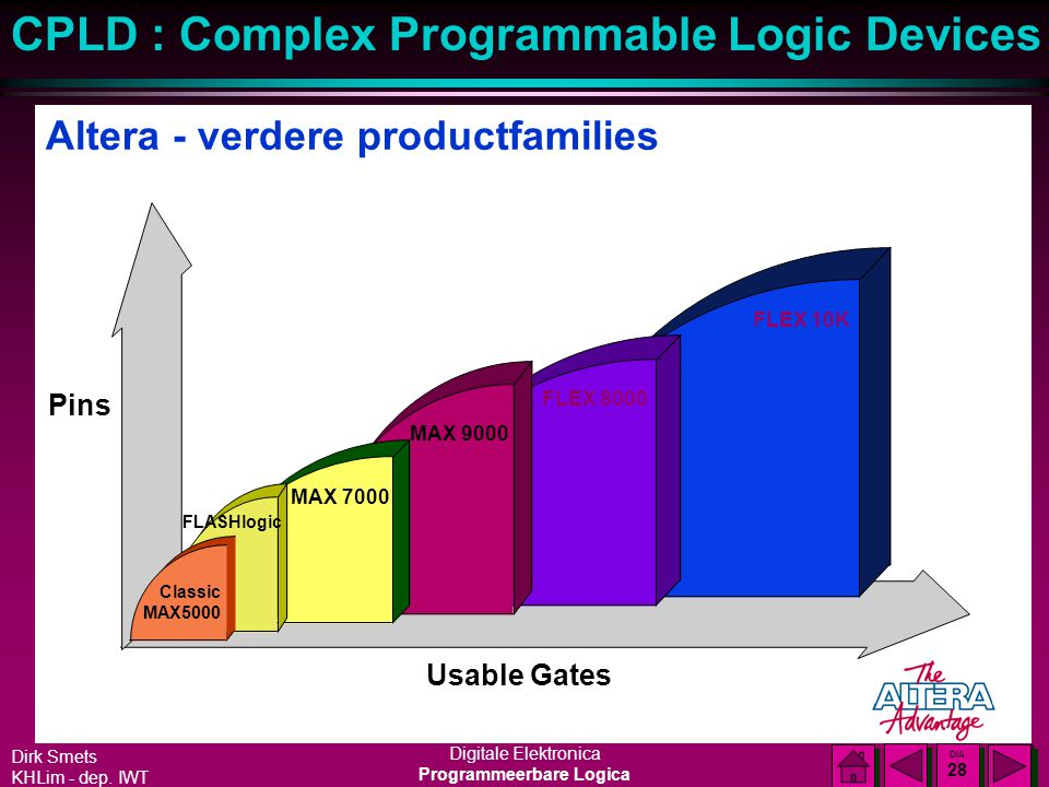 Altera - verdere productfamilies