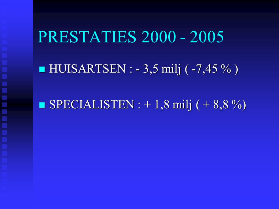 PRESTATIES 2000 - 2005 HUISARTSEN : - 3,5 milj ( -7,45 % )