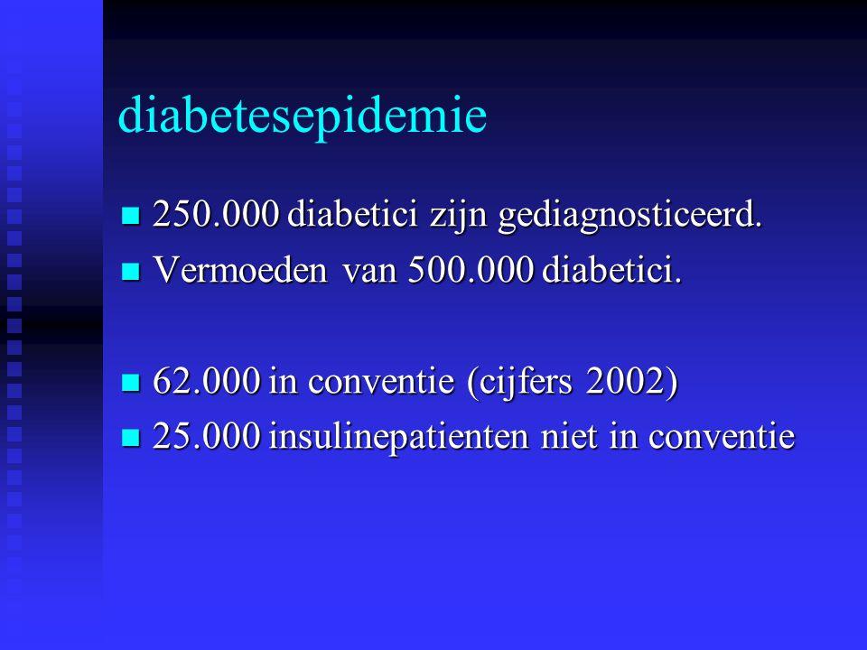 diabetesepidemie 250.000 diabetici zijn gediagnosticeerd.