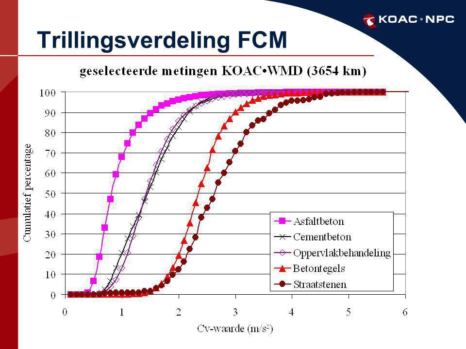 Trillingsverdeling FCM